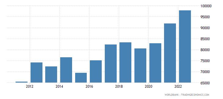 luxembourg gni per capita ppp us dollar wb data