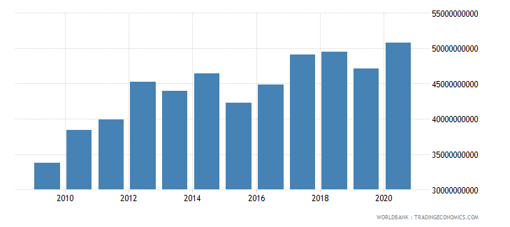 luxembourg gni ppp constant 2011 international $ wb data
