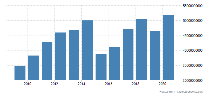 luxembourg gni us dollar wb data