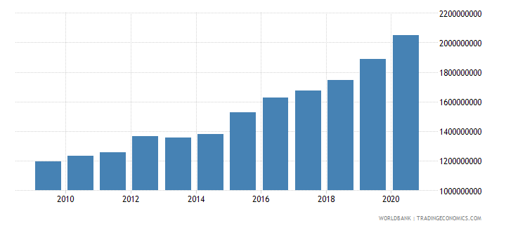 luxembourg goods and services expense current lcu wb data