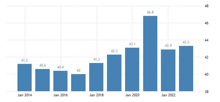 luxembourg gov revenue expenditure main aggregates eurostat data