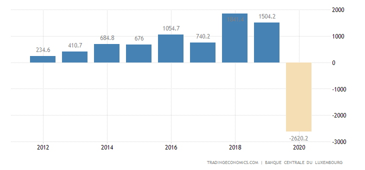 Luxembourg Government Budget Value