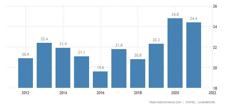 Luxembourg Government Debt to GDP