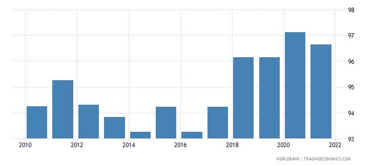 luxembourg government effectiveness percentile rank wb data