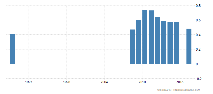 luxembourg government expenditure on pre primary education as percent of gdp percent wb data