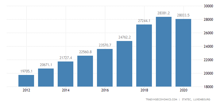 Luxembourg Government Revenues