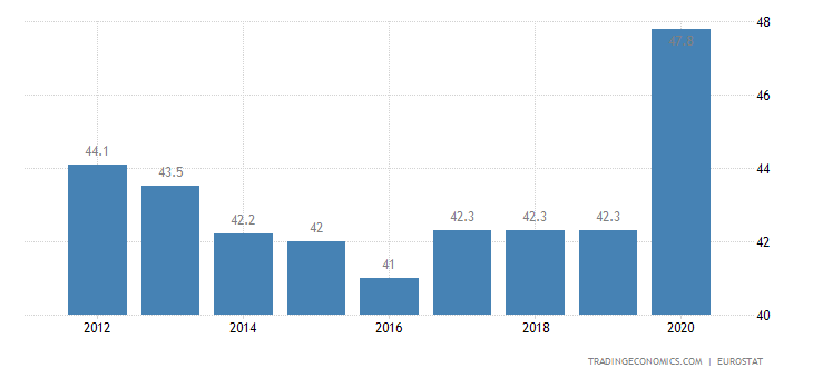 Luxembourg Government Spending to GDP