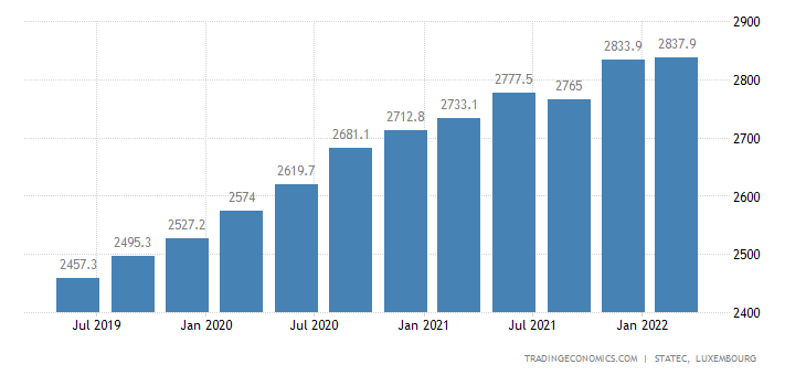 Luxembourg Government Spending