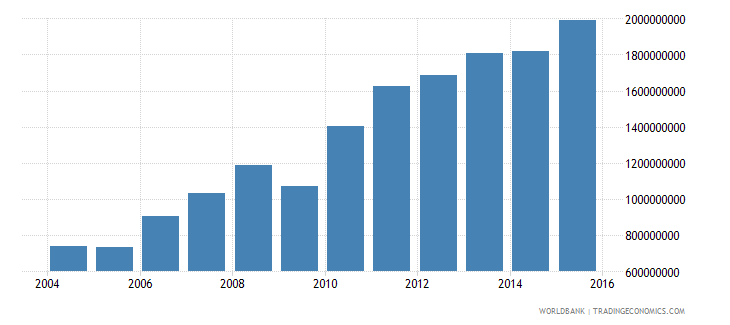 luxembourg grants and other revenue current lcu wb data