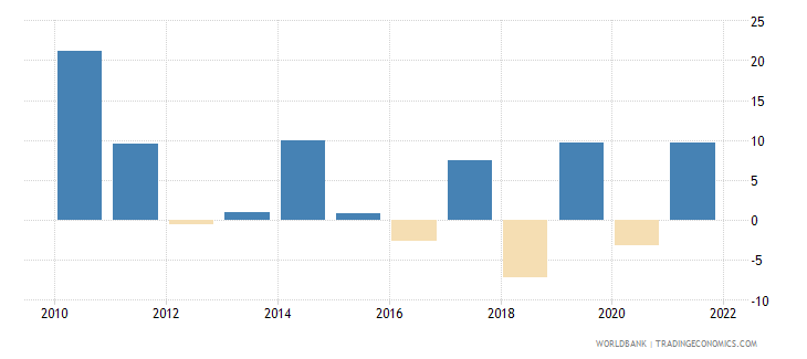 luxembourg gross capital formation annual percent growth wb data