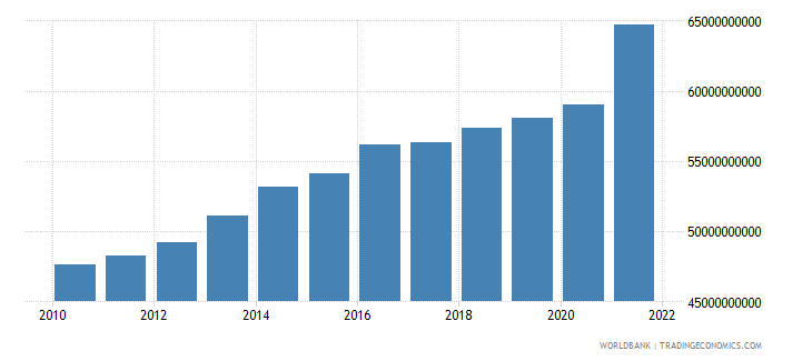 luxembourg gross domestic income constant lcu wb data