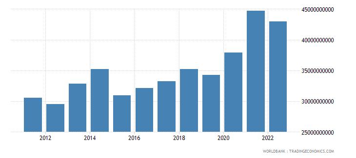 luxembourg gross domestic savings us dollar wb data
