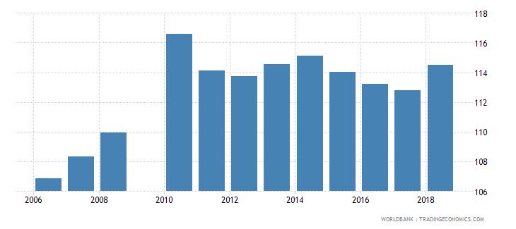 luxembourg gross enrolment ratio lower secondary female percent wb data