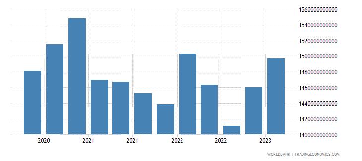 luxembourg gross ext debt pos  di intercom lending all maturities all instruments usd wb data