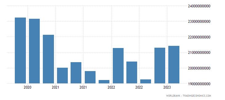 luxembourg gross ext debt pos  di intercom lending all maturities debt liab of di ent to dir investors usd wb data