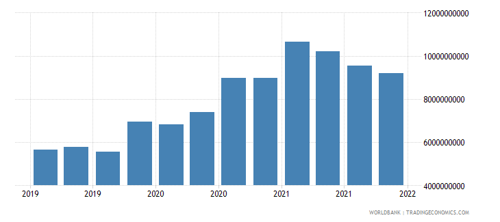 luxembourg gross ext debt pos  general government long term debt securities usd wb data