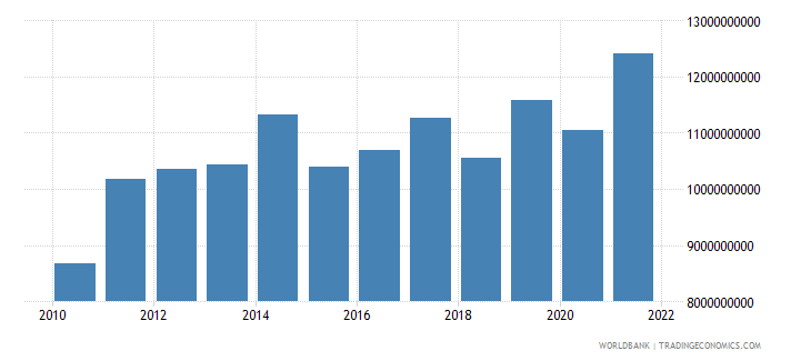 luxembourg gross fixed capital formation constant 2000 us dollar wb data