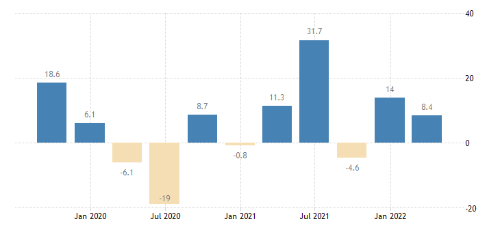 luxembourg gross fixed capital formation total fixed assets eurostat data