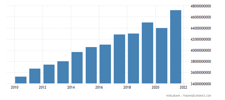 luxembourg gross national expenditure constant 2000 us dollar wb data