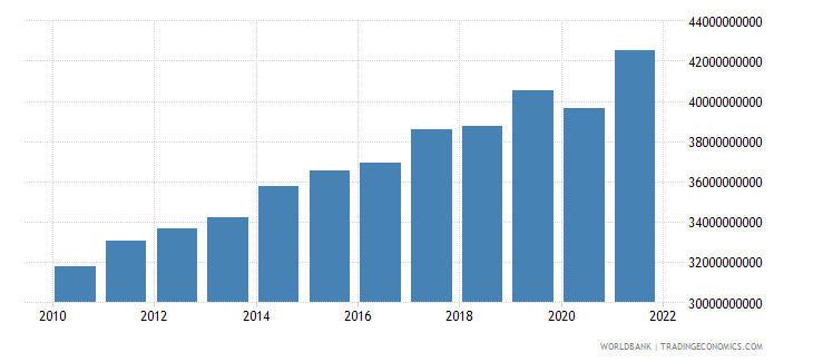 luxembourg gross national expenditure constant lcu wb data