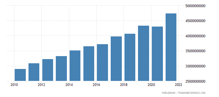 luxembourg gross national expenditure current lcu wb data