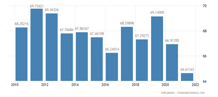 luxembourg gross national expenditure percent of gdp wb data
