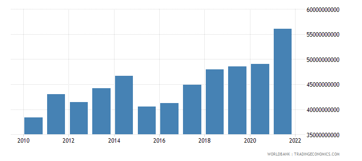 luxembourg gross national expenditure us dollar wb data
