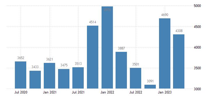 luxembourg gross saving eurostat data