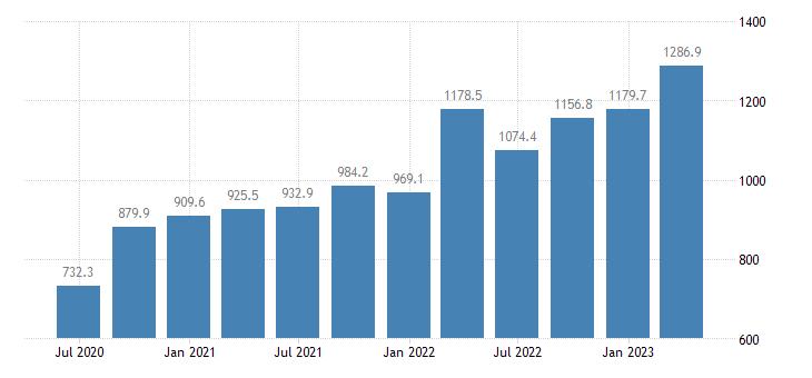 luxembourg gross value added construction eurostat data
