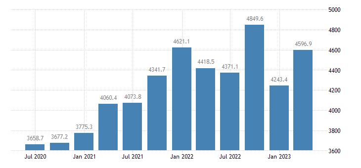 luxembourg gross value added financial insurance activities eurostat data