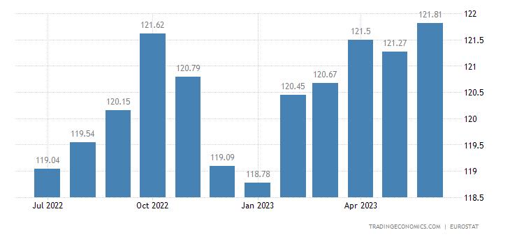 Luxembourg Harmonised Consumer Prices