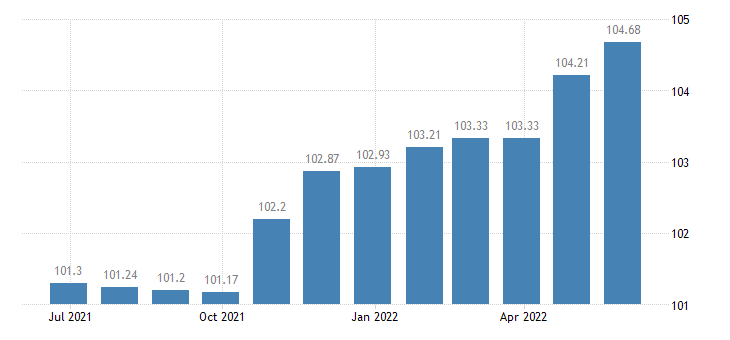 luxembourg harmonised idx of consumer prices hicp administered prices non energy eurostat data
