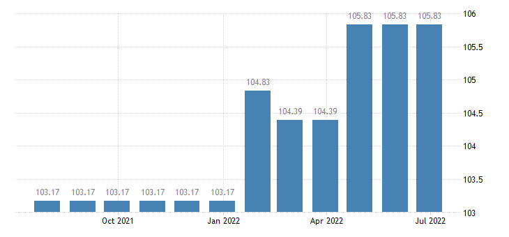 luxembourg harmonised idx of consumer prices hicp articles for babies eurostat data