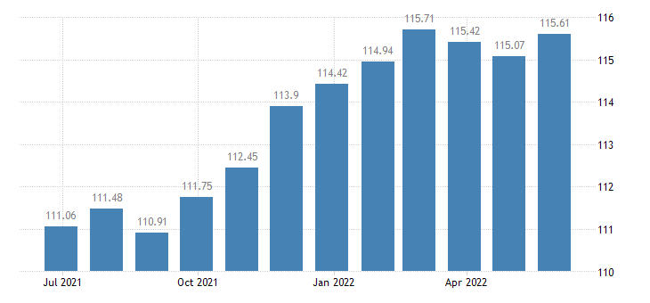 luxembourg harmonised idx of consumer prices hicp beer eurostat data