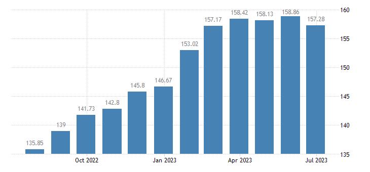luxembourg harmonised idx of consumer prices hicp butter eurostat data