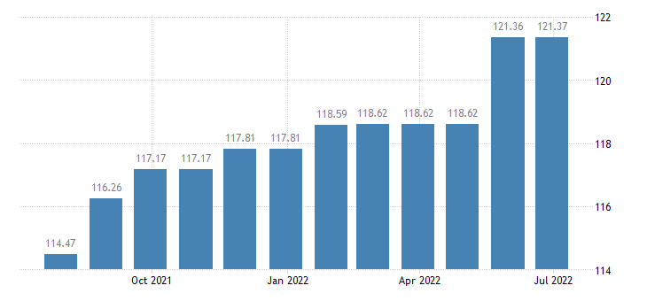 luxembourg harmonised idx of consumer prices hicp carpets other floor coverings eurostat data