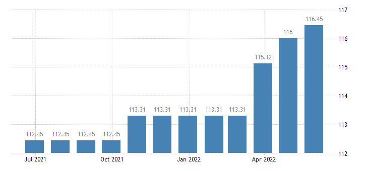 luxembourg harmonised idx of consumer prices hicp cleaning of clothing eurostat data