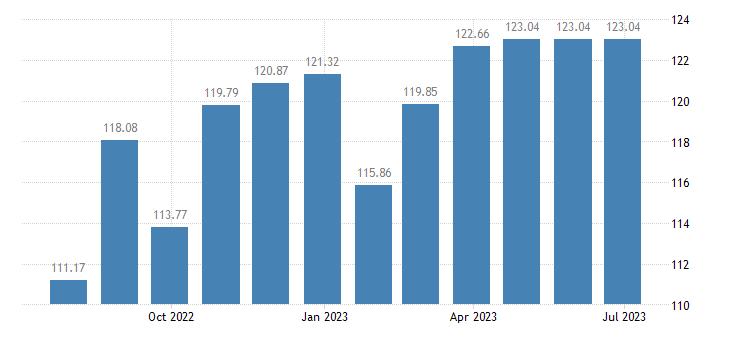 luxembourg harmonised idx of consumer prices hicp clocks watches eurostat data