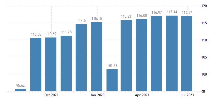 luxembourg harmonised idx of consumer prices hicp clothing eurostat data