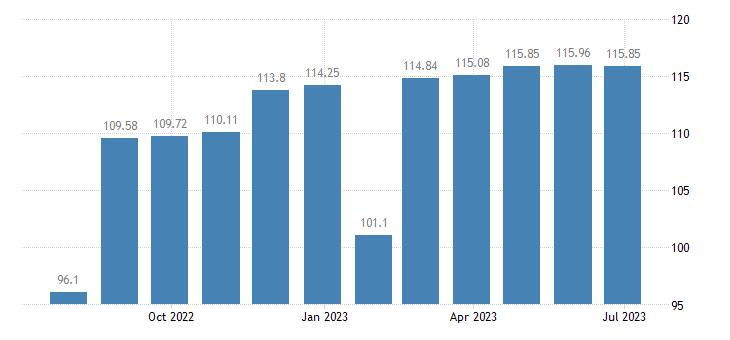 luxembourg harmonised idx of consumer prices hicp clothing footwear eurostat data
