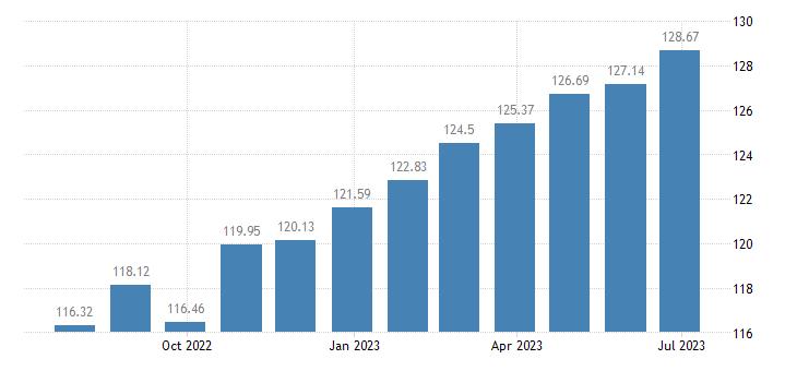 luxembourg harmonised idx of consumer prices hicp coffee eurostat data