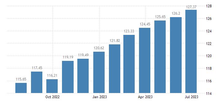 luxembourg harmonised idx of consumer prices hicp coffee tea cocoa eurostat data