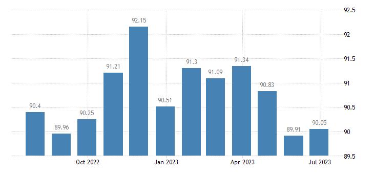luxembourg harmonised idx of consumer prices hicp communications eurostat data