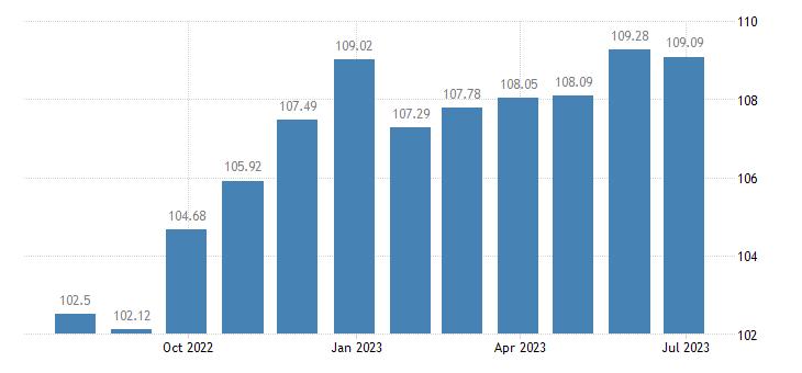 luxembourg harmonised idx of consumer prices hicp cookers eurostat data