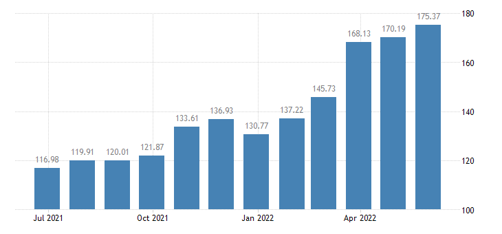 luxembourg harmonised idx of consumer prices hicp diesel eurostat data
