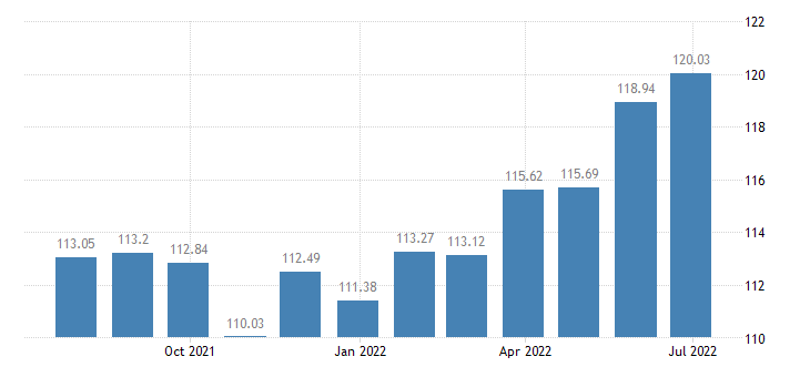 luxembourg harmonised idx of consumer prices hicp dried fruit nuts eurostat data