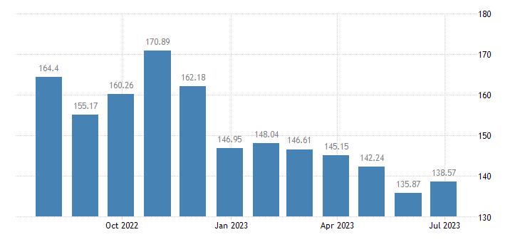 luxembourg harmonised idx of consumer prices hicp energy eurostat data