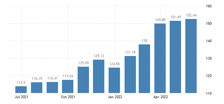 luxembourg harmonised idx of consumer prices hicp energy unprocessed food eurostat data