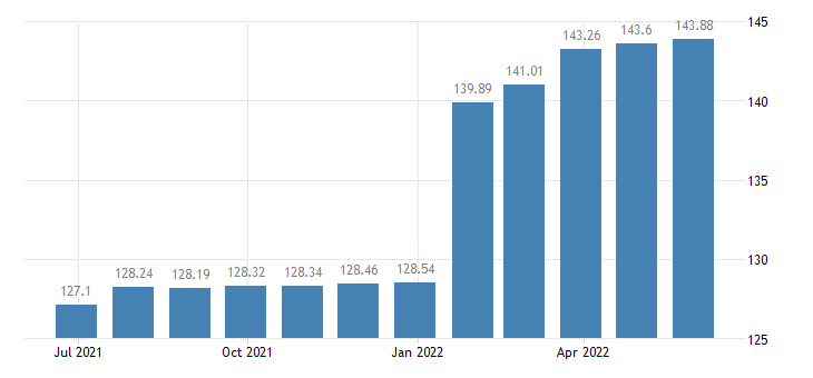 luxembourg harmonised idx of consumer prices hicp financial services n e c eurostat data