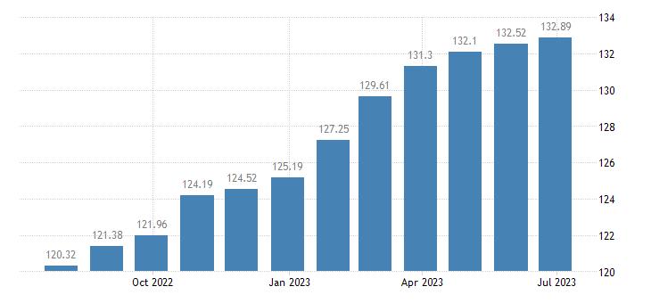 luxembourg harmonised idx of consumer prices hicp food non alcoholic beverages eurostat data